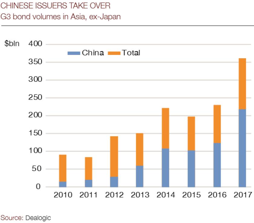 Chinese_issuers_chart-605.