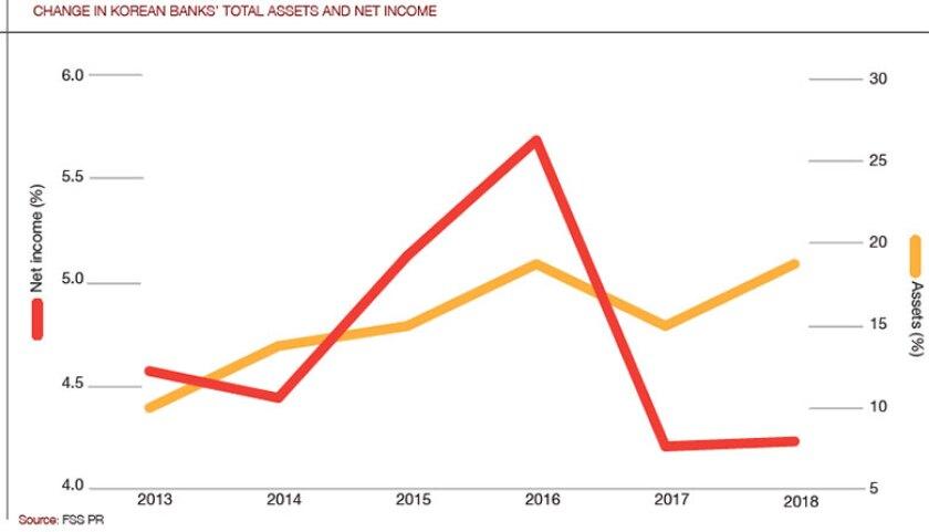 South_Korea_assets_chart-780.jpg