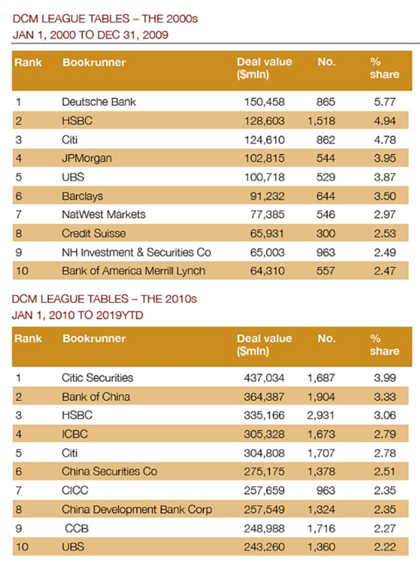 DCM league table