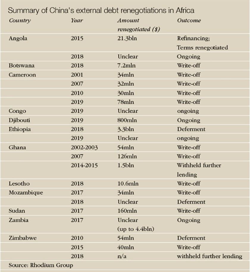 Africa_Summary_table