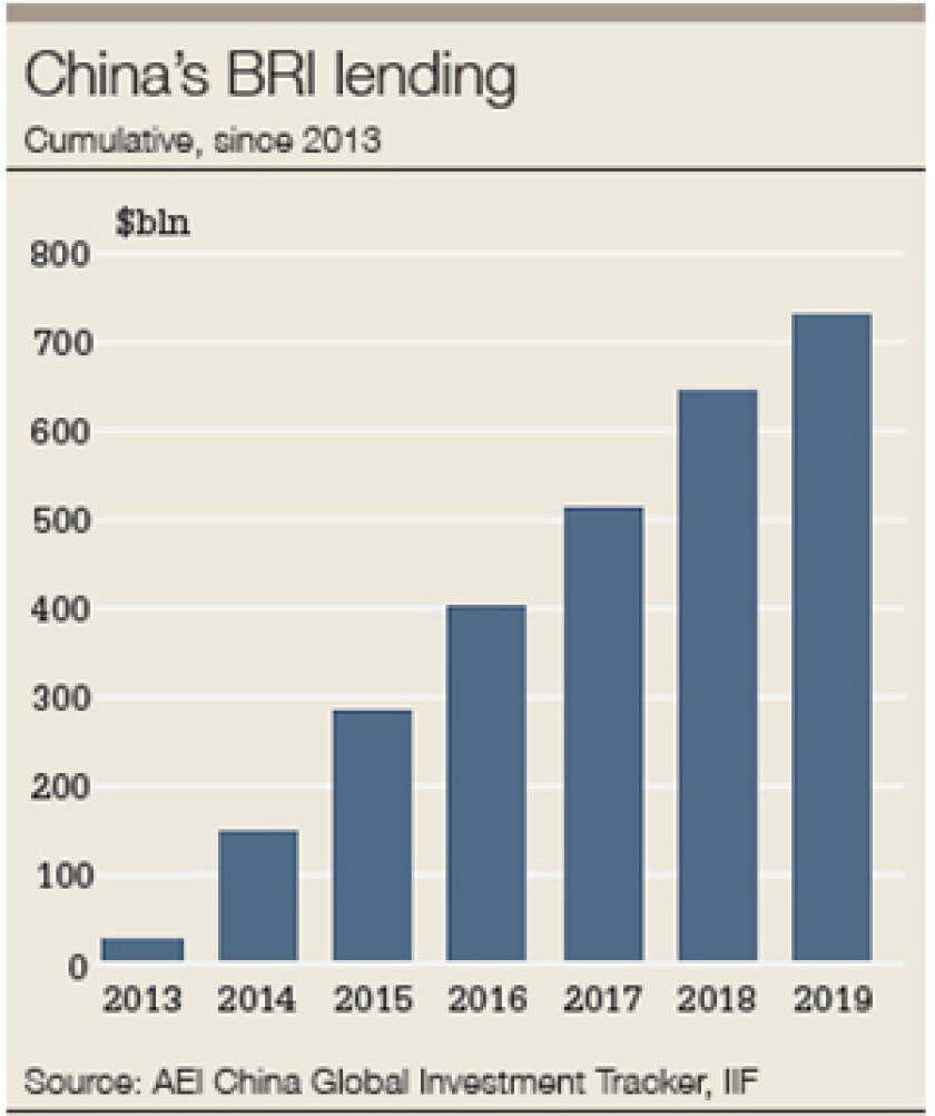 China BRI lending 300