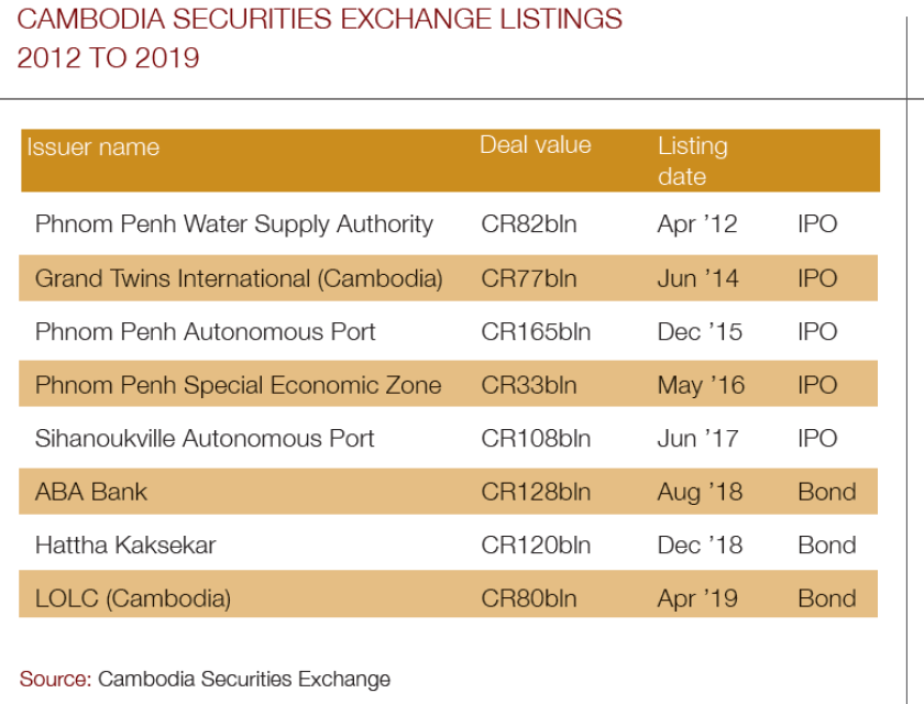Cambodia_securities_chart-780.png
