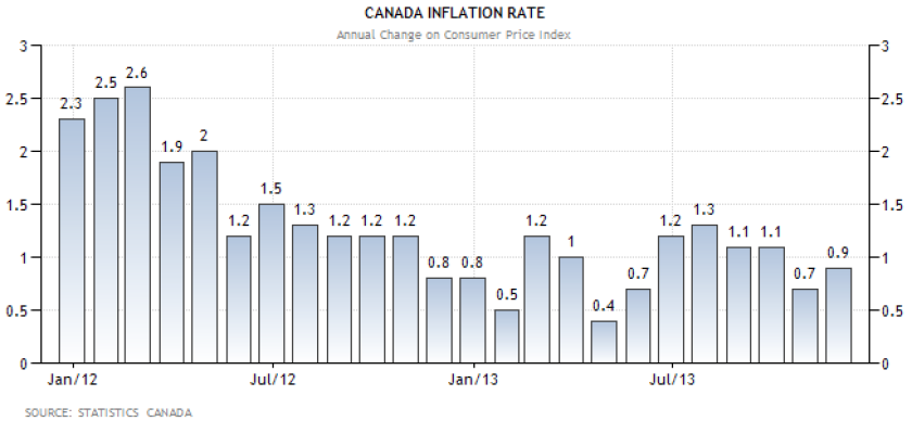 canada20inflation20rate.png