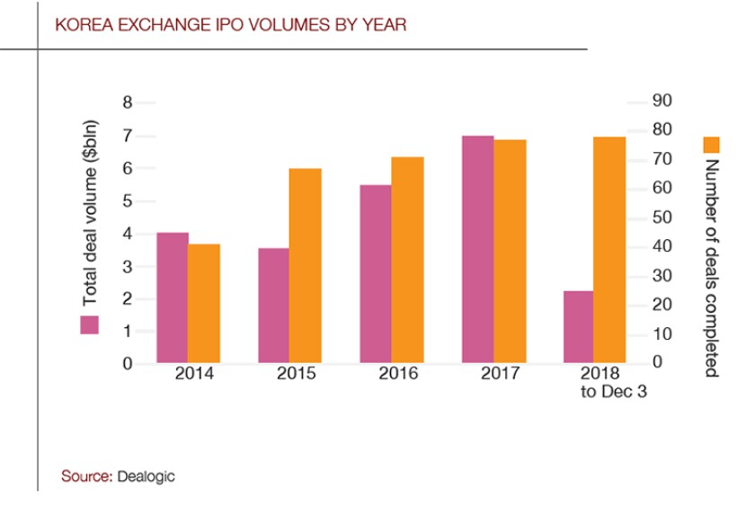 Korea-IPO_graph_780