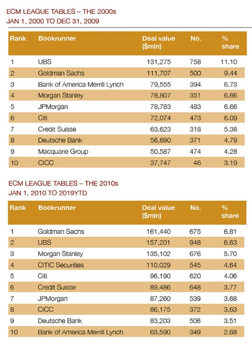 ECM league table