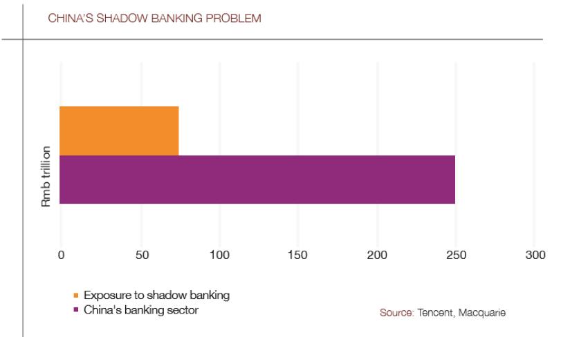 China_shadow_banking_chart-780