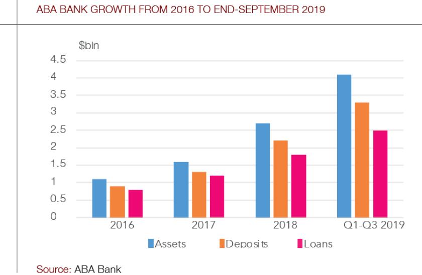 ABA_Bank_growth_chart-780.png