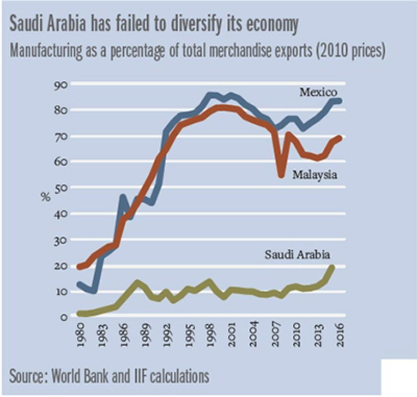 SA_diversify_Graph_400