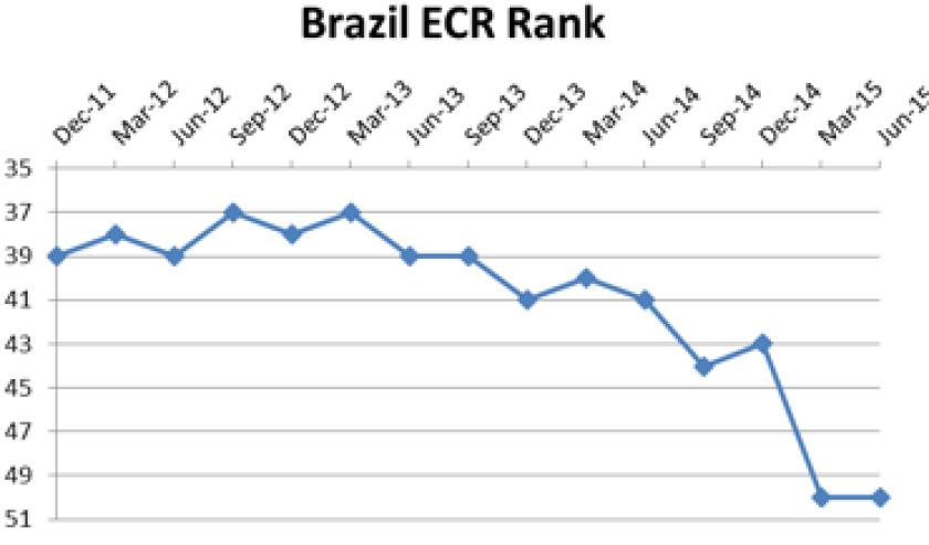 Brazil_ECR_ranking