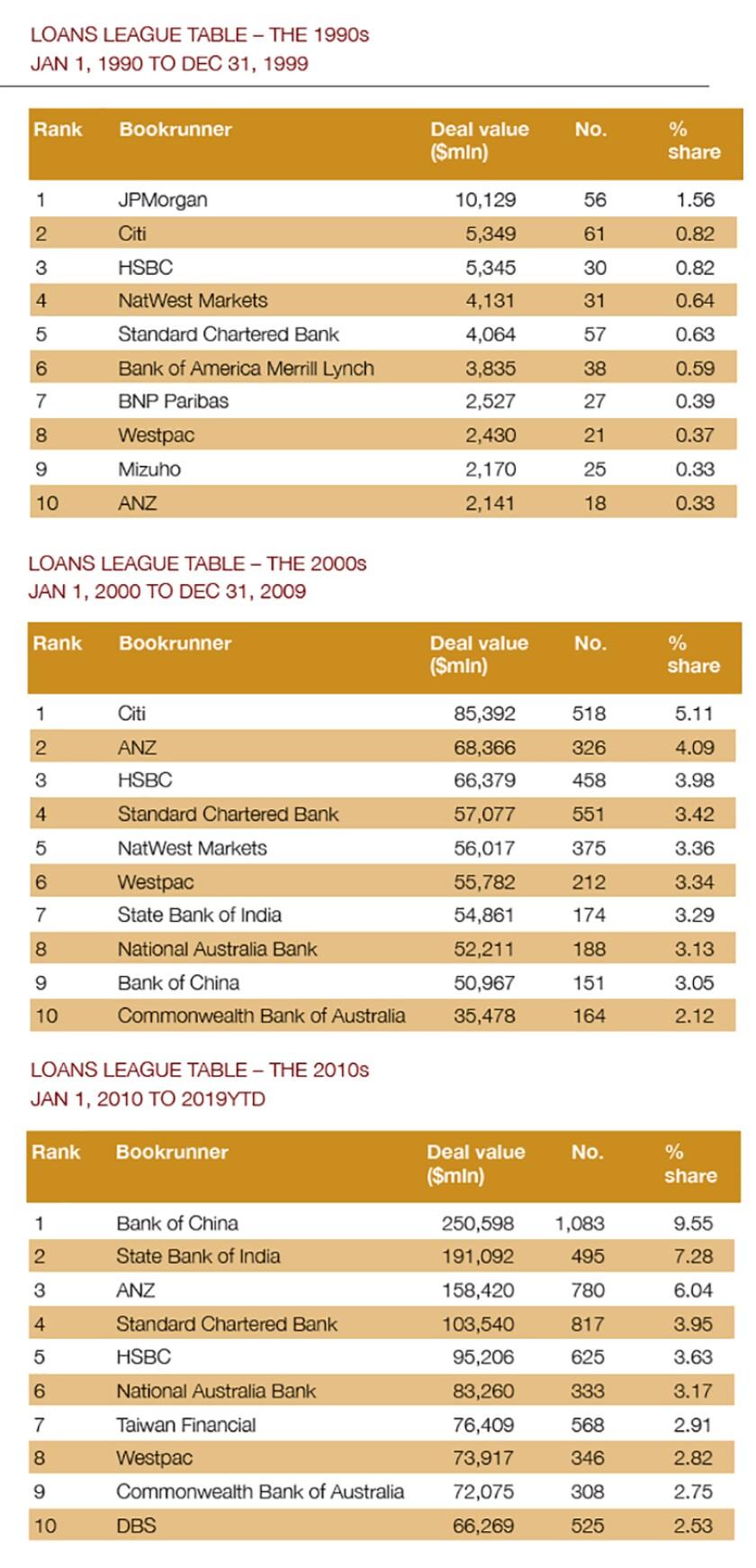 Loans league table