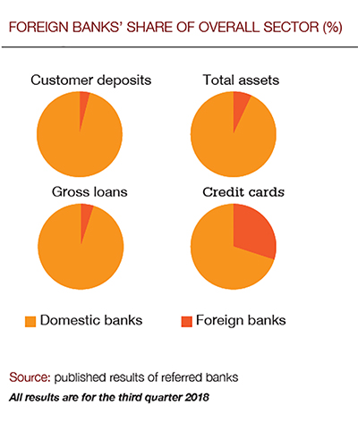 Foreign_banks_2_400