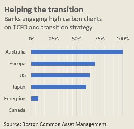 graph4 transition