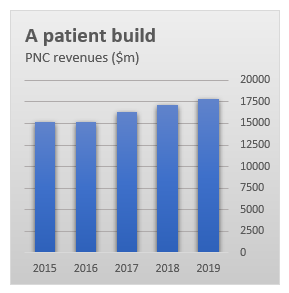 PNC revenue graph