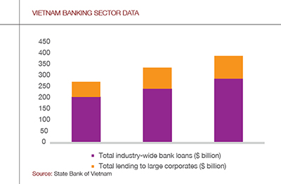 vietnam-banking-graph2-400
