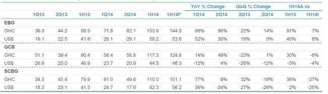 Ghana banks net profit trends