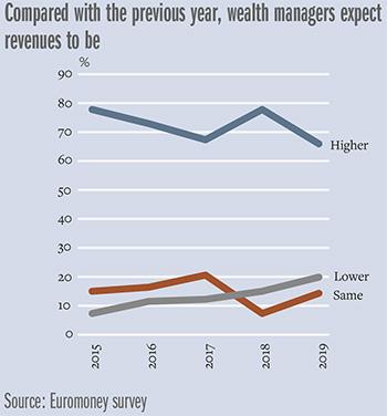 Model-revenues-chart-350