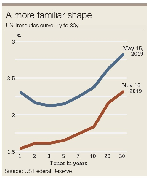 UST curve graph
