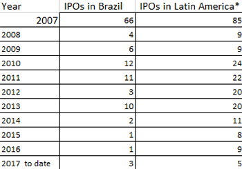 Brazil_IPOs-350